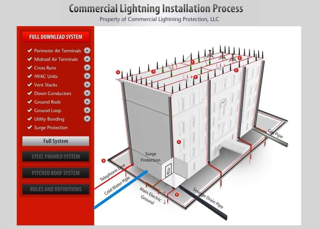 Commercial Lightning Installation Process